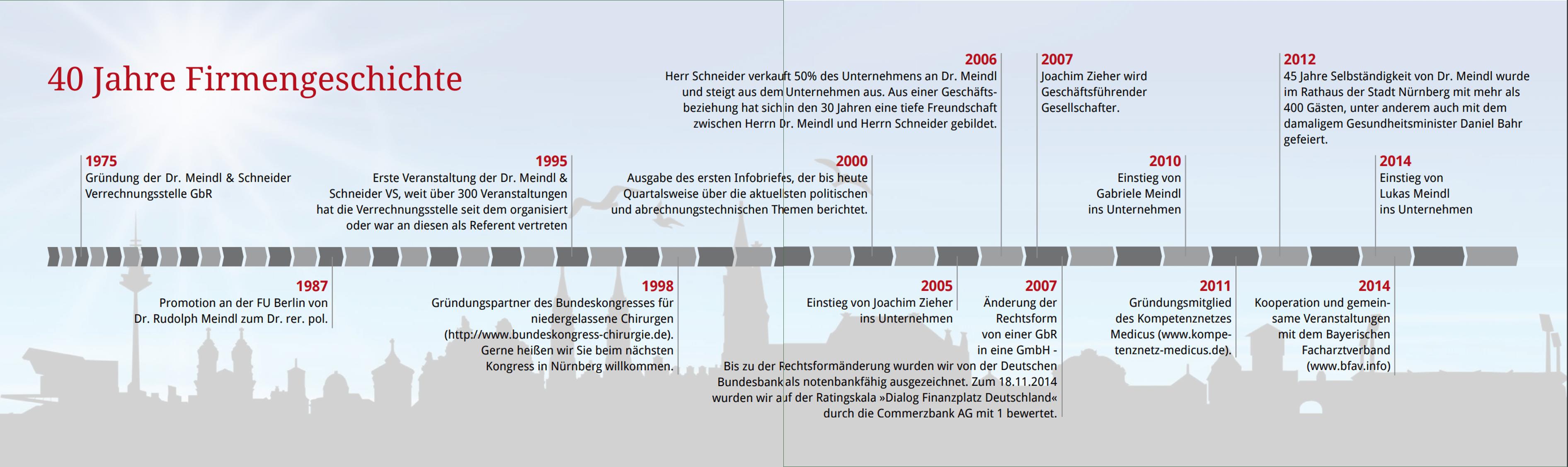 Zeitstrahl 40 Jahre Firmengeschichte Dr. Meindl u. Partner Verrechnungsstelle